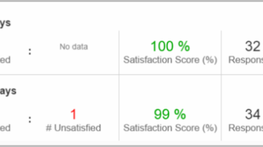 Our 98% Support Satisfaction Rating