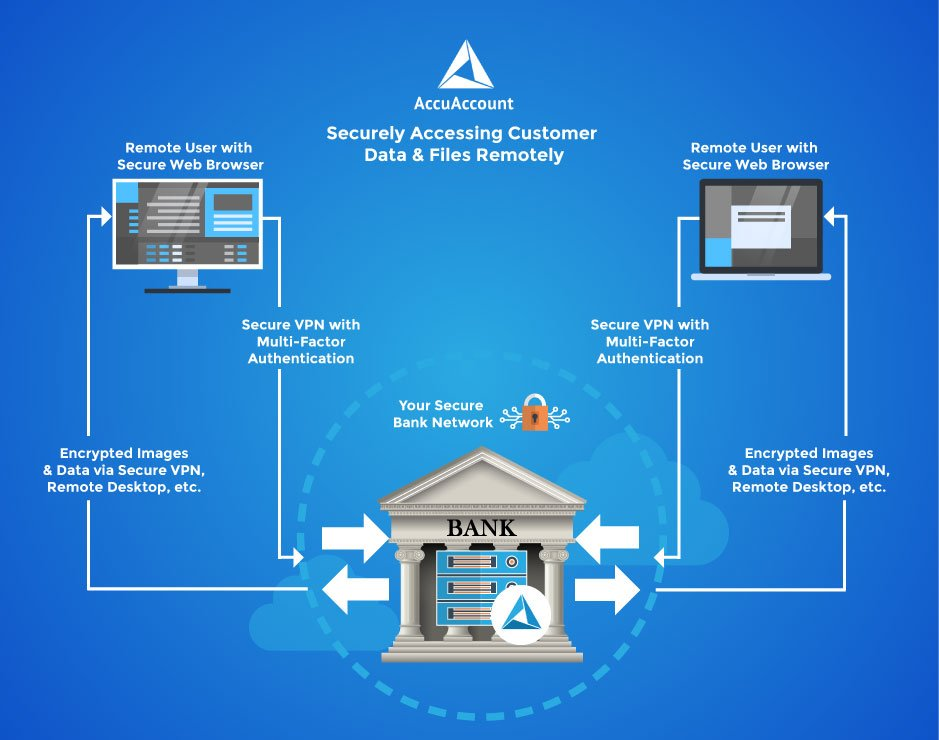 Infographic that shows how to securely access customer data and files remotely with AccuAccount